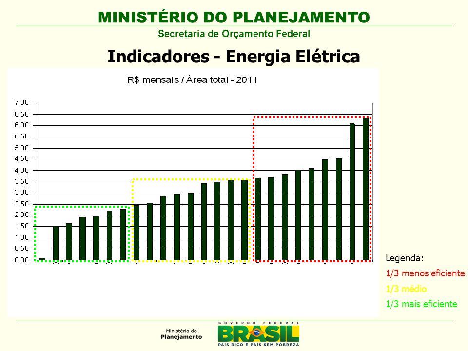 MINISTÉRIO DO PLANEJAMENTO Secretaria de Orçamento Federal Indicadores - Energia Elétrica Legenda: 1/3 menos eficiente 1/3 médio 1/3 mais eficiente