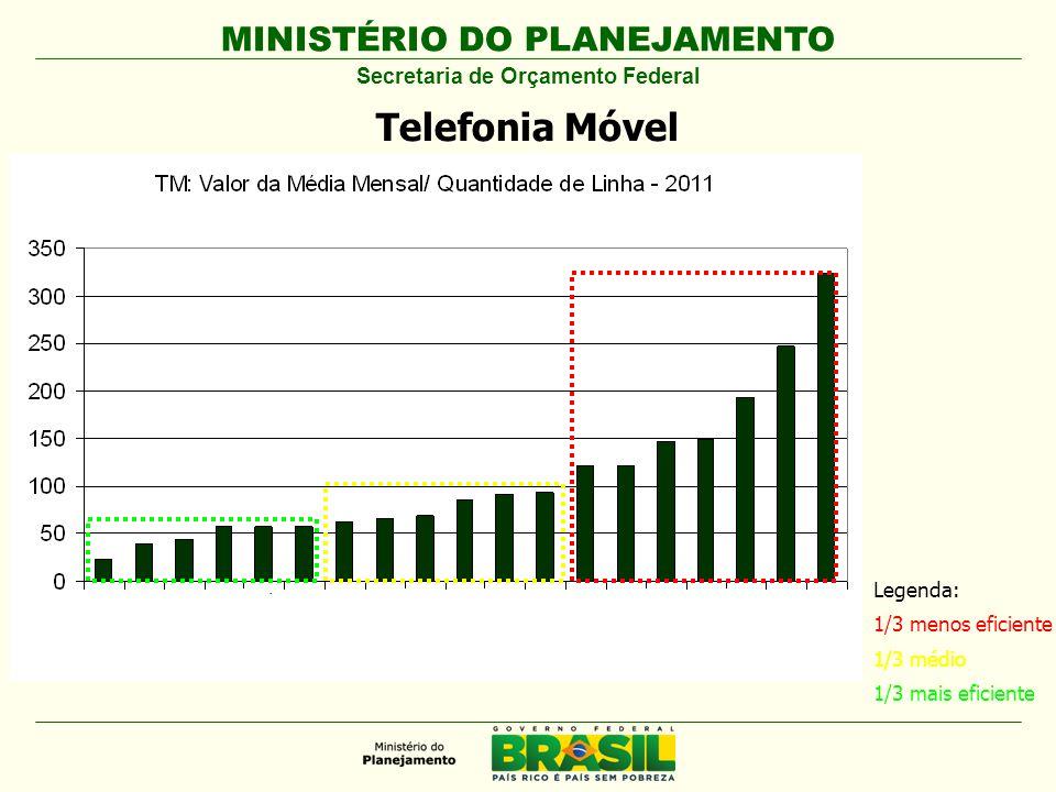 MINISTÉRIO DO PLANEJAMENTO Secretaria de Orçamento Federal Telefonia Móvel Legenda: 1/3 menos eficiente 1/3 médio 1/3 mais eficiente