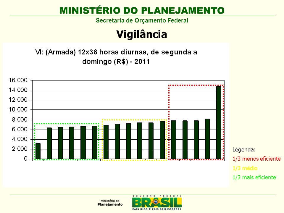 MINISTÉRIO DO PLANEJAMENTO Secretaria de Orçamento Federal Vigilância Legenda: 1/3 menos eficiente 1/3 médio 1/3 mais eficiente