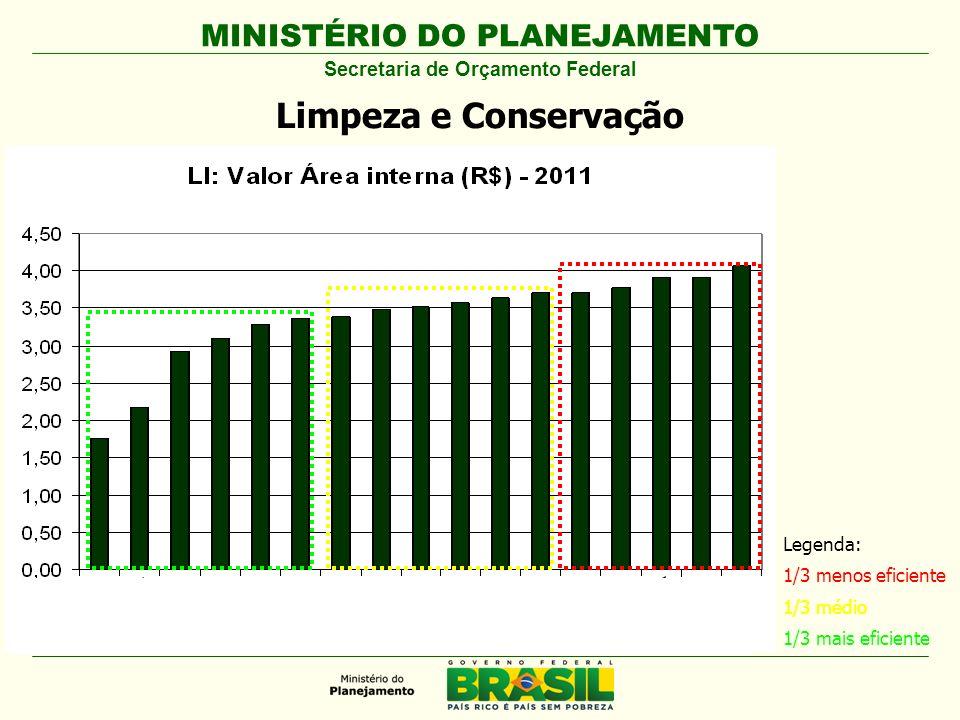 MINISTÉRIO DO PLANEJAMENTO Secretaria de Orçamento Federal Limpeza e Conservação Legenda: 1/3 menos eficiente 1/3 médio 1/3 mais eficiente