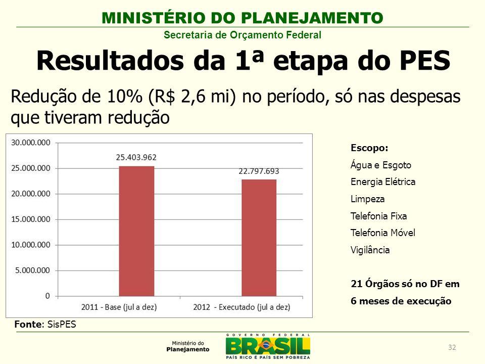 MINISTÉRIO DO PLANEJAMENTO Resultados da 1ª etapa do PES Secretaria de Orçamento Federal Redução de 10% (R$ 2,6 mi) no período, só nas despesas que ti