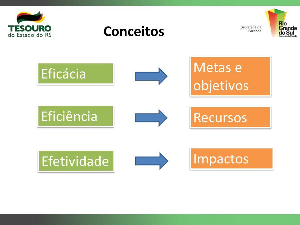 Eficácia Eficiência Efetividade Metas e objetivos Recursos Impactos Conceitos