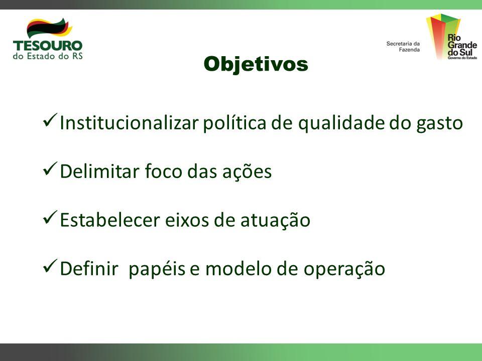 Institucionalizar política de qualidade do gasto Delimitar foco das ações Estabelecer eixos de atuação Definir papéis e modelo de operação Objetivos