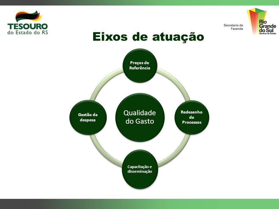 Eixos de atuação Qualidade do Gasto Preços de Referência Redesenho de Processos Capacitação e disseminação Gestão da despesa