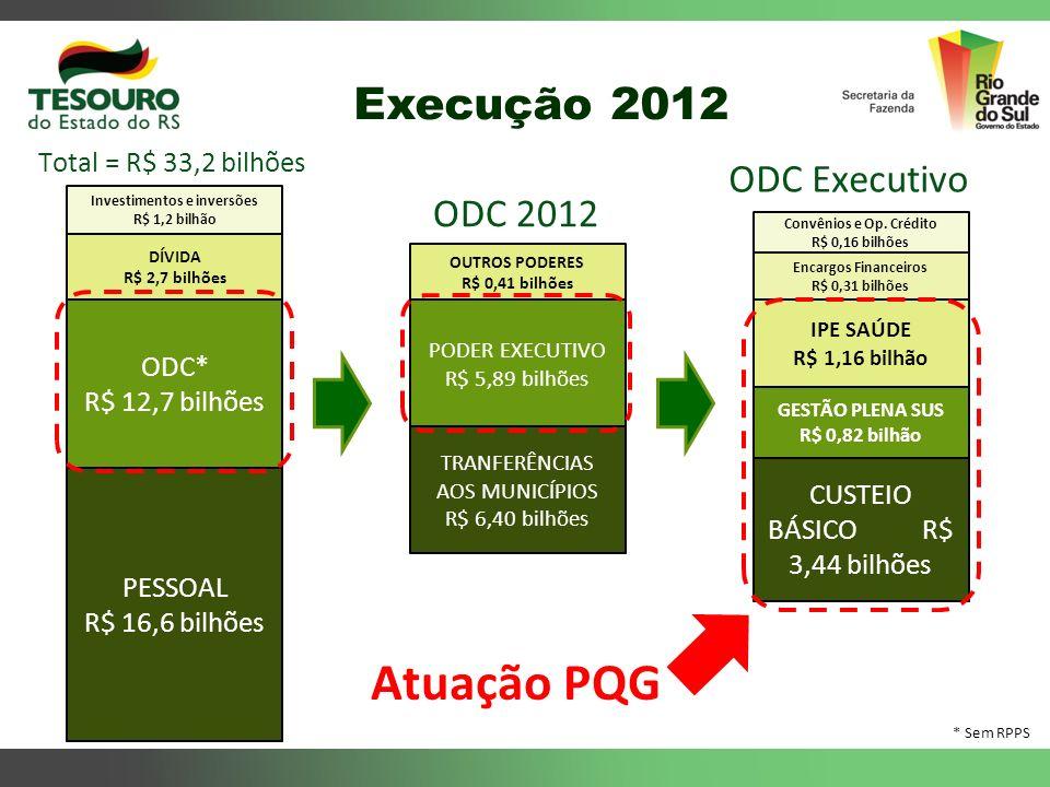 Execução 2012 Total = R$ 33,2 bilhões PESSOAL R$ 16,6 bilhões ODC* R$ 12,7 bilhões DÍVIDA R$ 2,7 bilhões Investimentos e inversões R$ 1,2 bilhão PODER