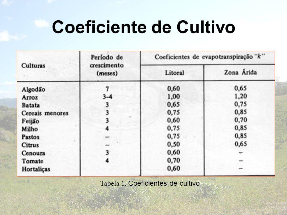 Coeficiente de Cultivo Tabela 1. Coeficientes de cultivo