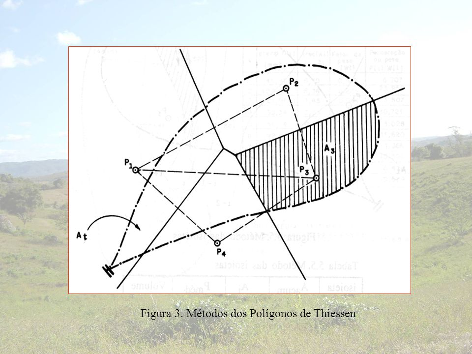 Figura 3. Métodos dos Polígonos de Thiessen