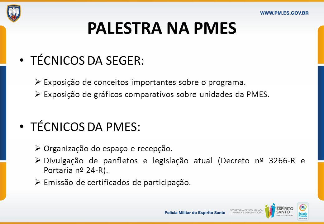 PALESTRA NA PMES TÉCNICOS DA SEGER: Exposição de conceitos importantes sobre o programa. Exposição de gráficos comparativos sobre unidades da PMES. TÉ