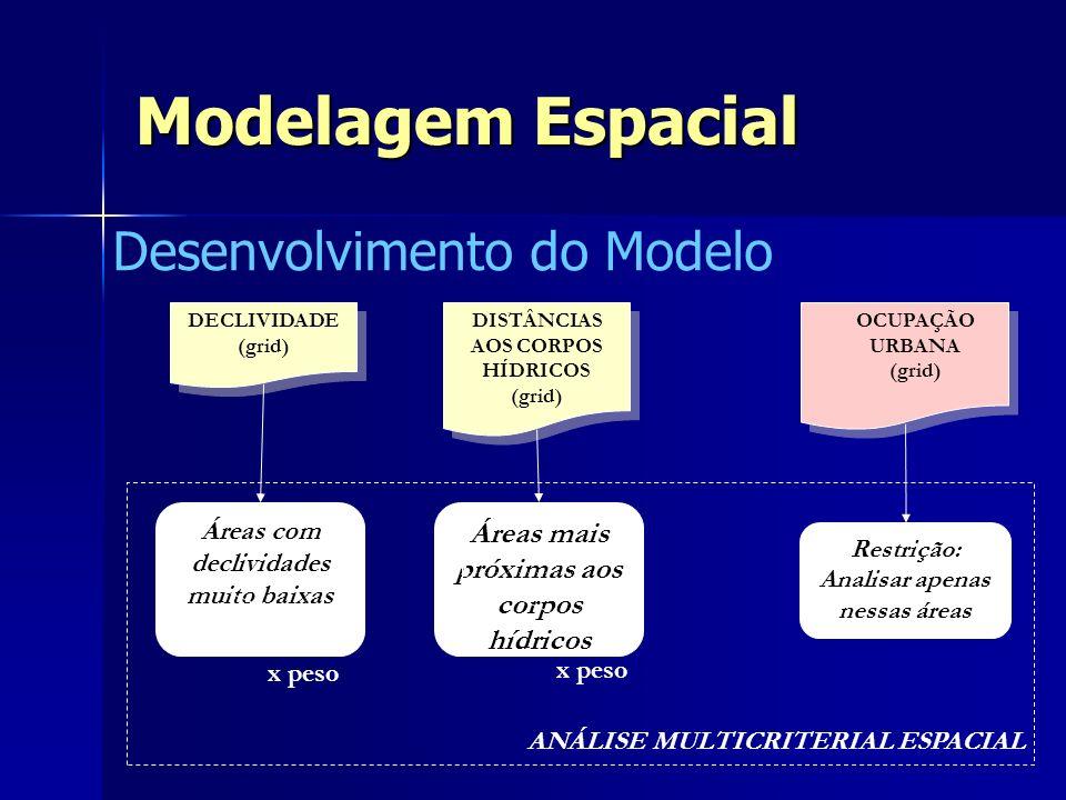 Modelagem Espacial Desenvolvimento do Modelo OCUPAÇÃO URBANA (grid) OCUPAÇÃO URBANA (grid) DISTÂNCIAS AOS CORPOS HÍDRICOS (grid) DISTÂNCIAS AOS CORPOS