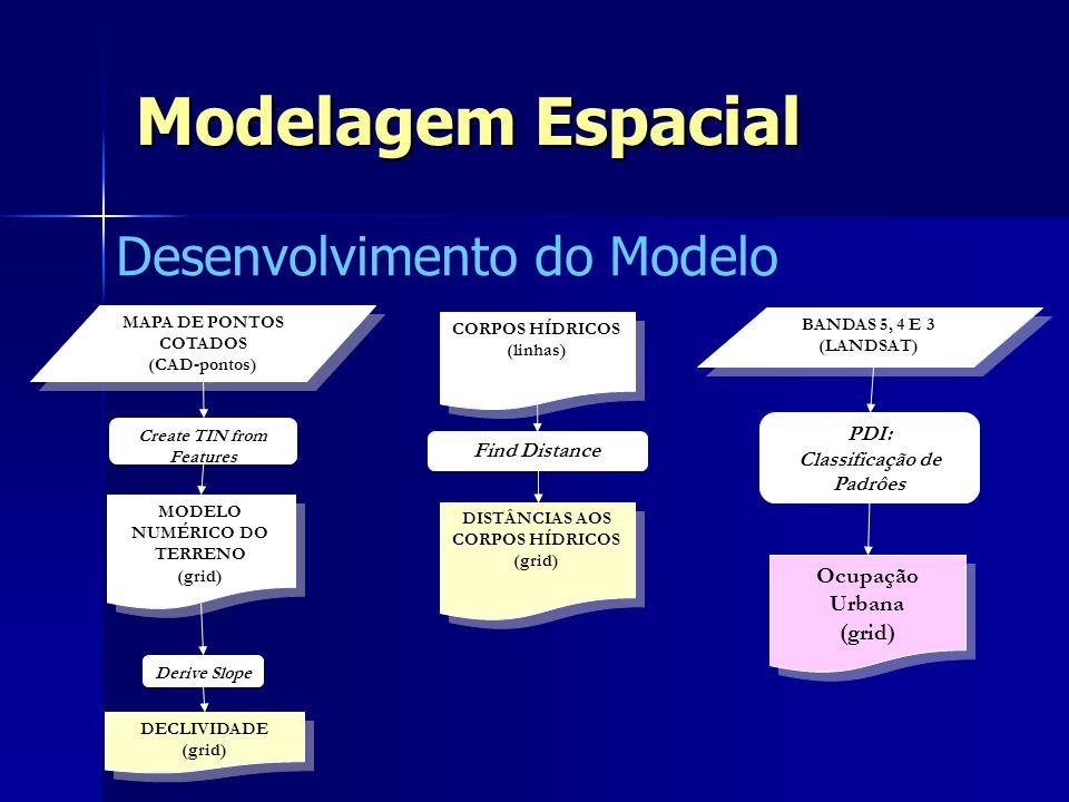 Modelagem Espacial Desenvolvimento do Modelo OCUPAÇÃO URBANA (grid) OCUPAÇÃO URBANA (grid) DISTÂNCIAS AOS CORPOS HÍDRICOS (grid) DISTÂNCIAS AOS CORPOS HÍDRICOS (grid) DECLIVIDADE (grid) DECLIVIDADE (grid) Áreas mais próximas aos corpos hídricos Áreas com declividades muito baixas x peso Restrição: Analisar apenas nessas áreas ANÁLISE MULTICRITERIAL ESPACIAL