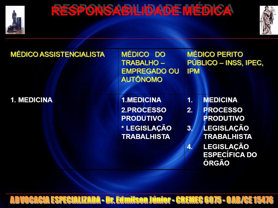 104 MÉDICO ASSISTENCIALISTA MÉDICO DO TRABALHO – EMPREGADO OU AUTÔNOMO MÉDICO PERITO PÚBLICO – INSS, IPEC, IPM 1. MEDICINA 2.PROCESSO PRODUTIVO * LEGI