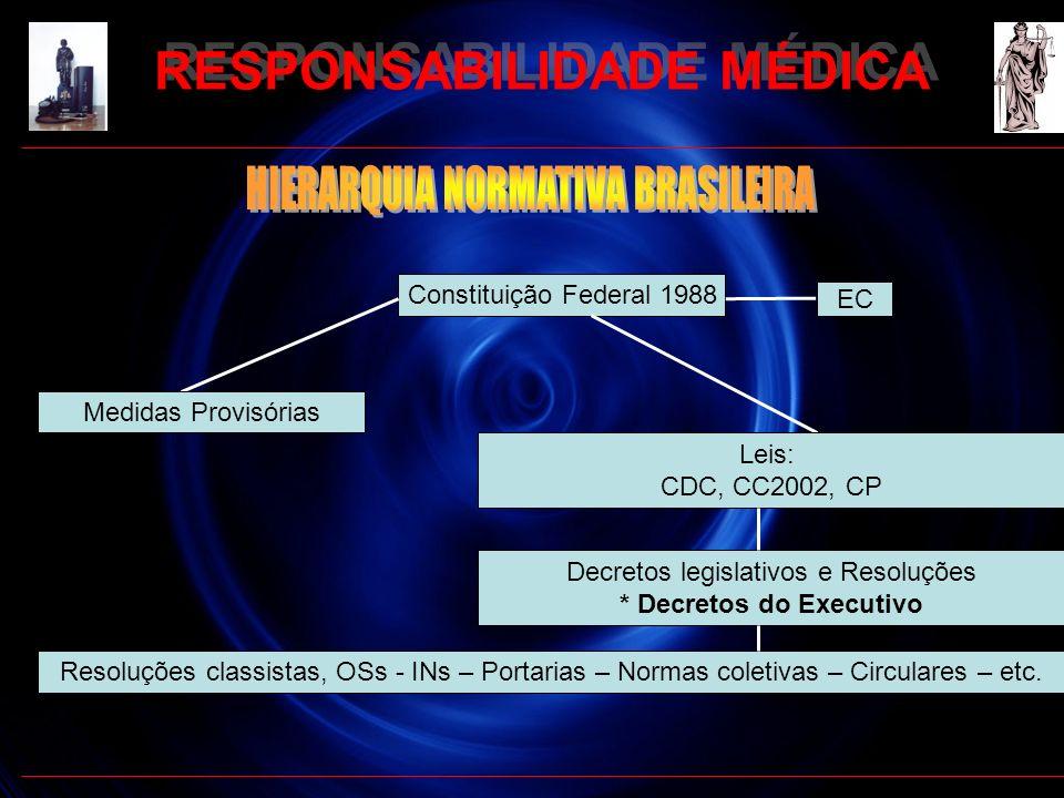 Constituição Federal 1988 Leis: CDC, CC2002, CP Medidas Provisórias EC Decretos legislativos e Resoluções * Decretos do Executivo Resoluções classista