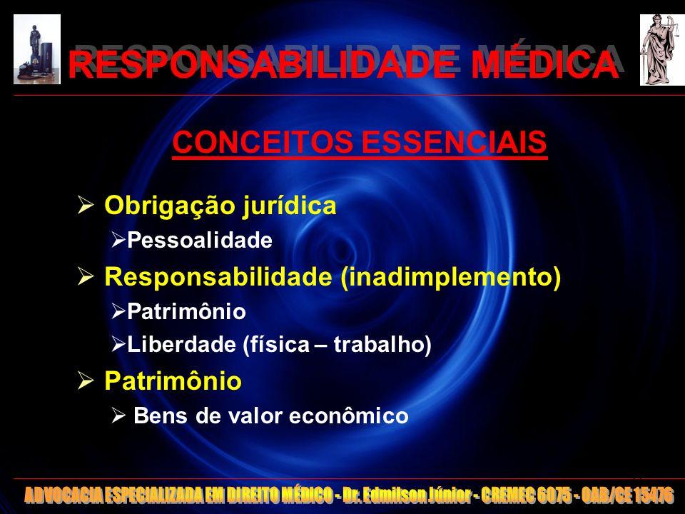 RESPONSABILIDADE MÉDICA CONCEITOS ESSENCIAIS Obrigação jurídica Pessoalidade Responsabilidade (inadimplemento) Patrimônio Liberdade (física – trabalho