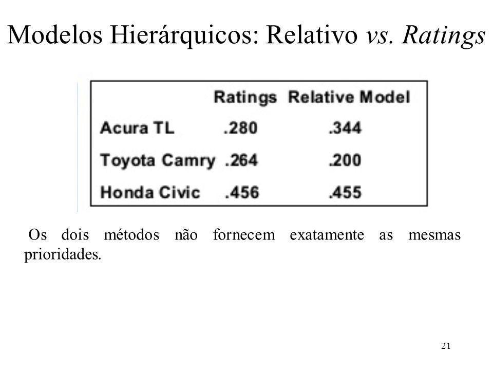 Os dois métodos não fornecem exatamente as mesmas prioridades. Modelos Hierárquicos: Relativo vs. Ratings 21