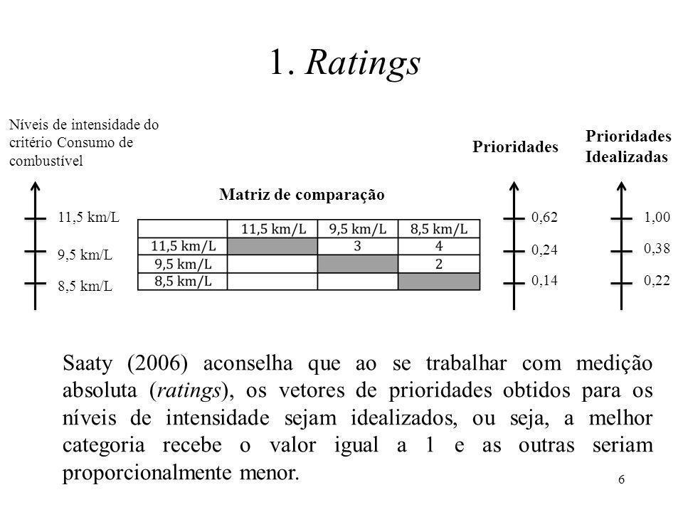 Saaty (2006) aconselha que ao se trabalhar com medição absoluta (ratings), os vetores de prioridades obtidos para os níveis de intensidade sejam ideal