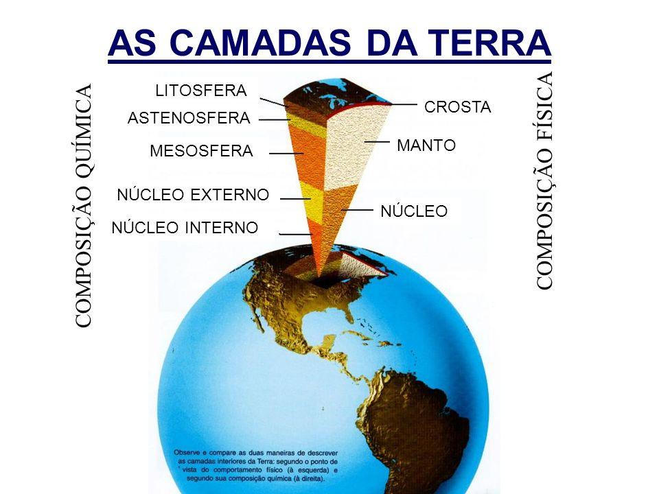 AS CAMADAS DA TERRA CROSTA MANTO NÚCLEO LITOSFERA ASTENOSFERA MESOSFERA NÚCLEO EXTERNO NÚCLEO INTERNO COMPOSIÇÃO QUÍMICA COMPOSIÇÃO FÍSICA