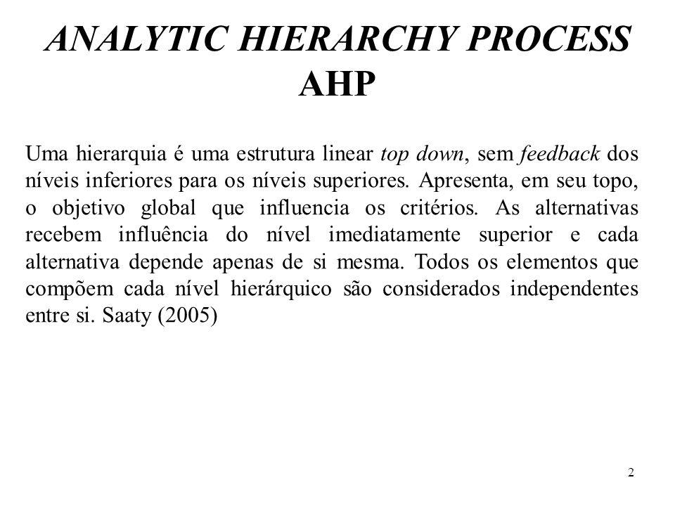 ANALYTIC HIERARCHY PROCESS AHP Uma hierarquia é uma estrutura linear top down, sem feedback dos níveis inferiores para os níveis superiores. Apresenta