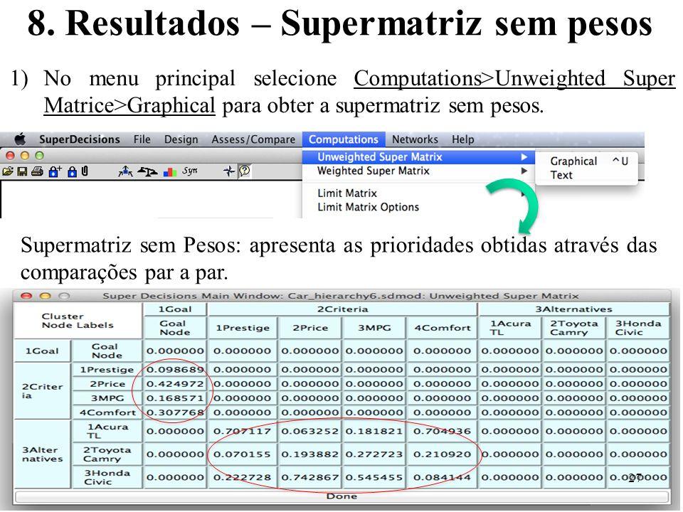 8. Resultados – Supermatriz sem pesos 1)No menu principal selecione Computations>Unweighted Super Matrice>Graphical para obter a supermatriz sem pesos