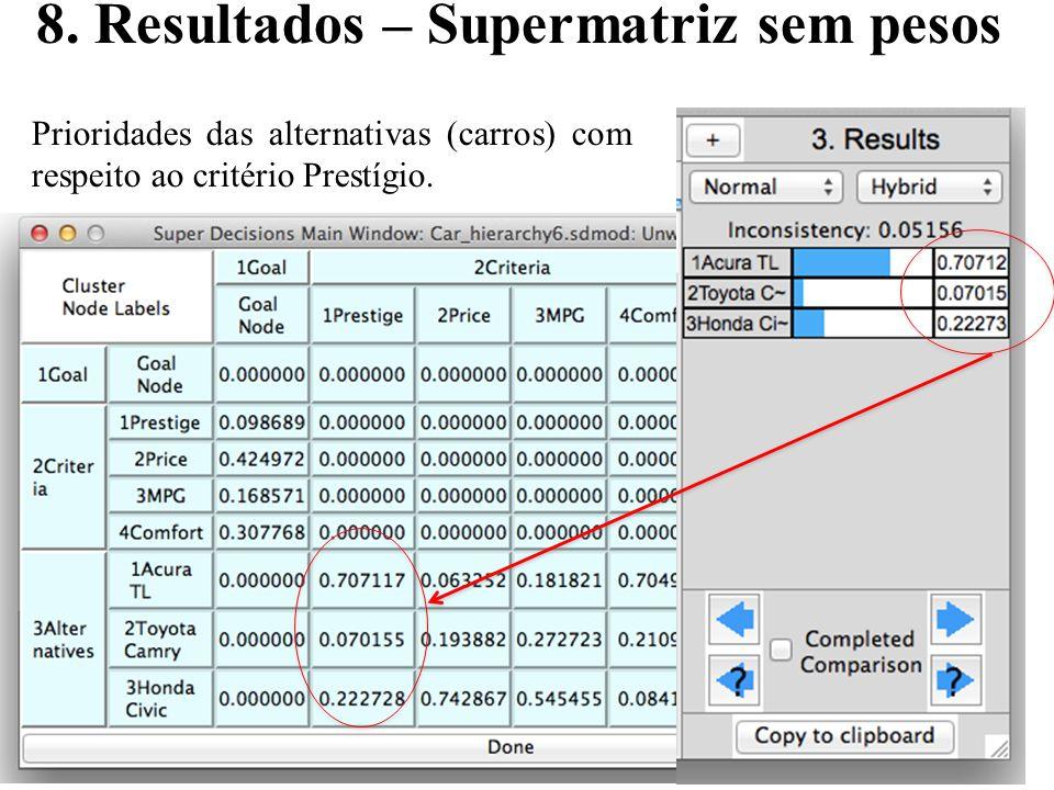 28 8. Resultados – Supermatriz sem pesos Prioridades das alternativas (carros) com respeito ao critério Prestígio.