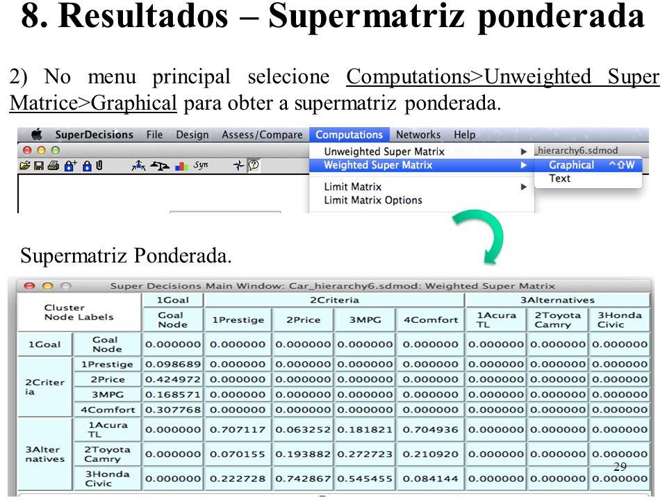 8. Resultados – Supermatriz ponderada 2) No menu principal selecione Computations>Unweighted Super Matrice>Graphical para obter a supermatriz ponderad