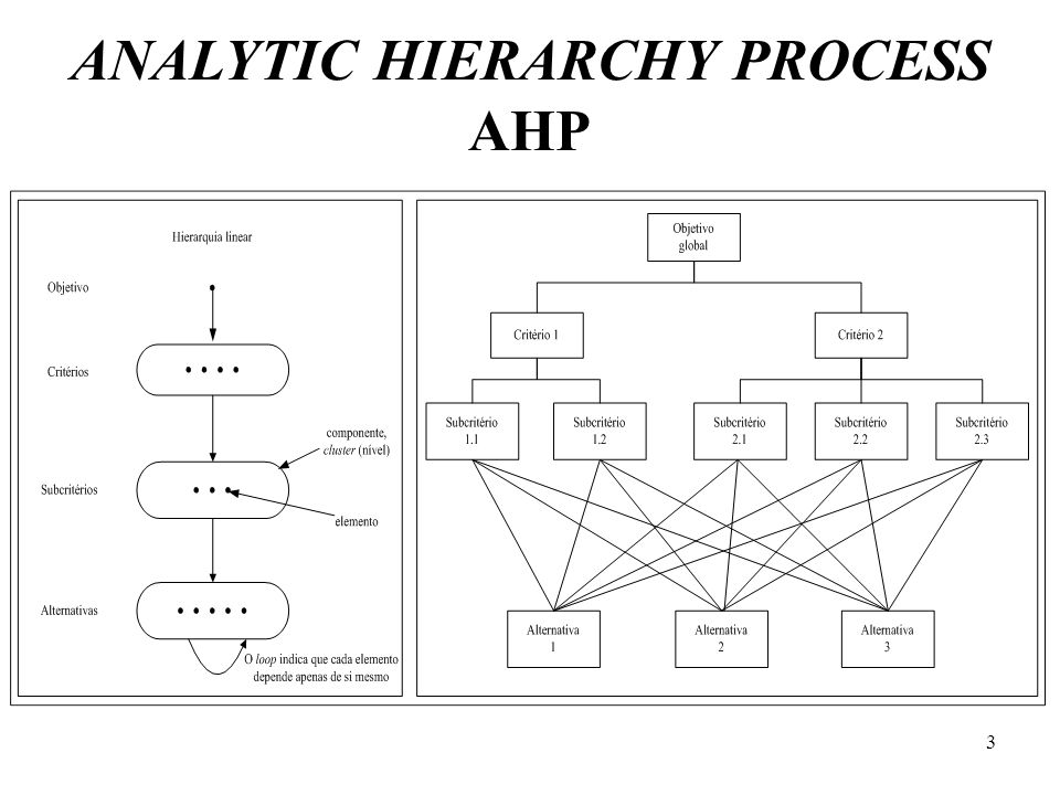 ANALYTIC HIERARCHY PROCESS AHP 3
