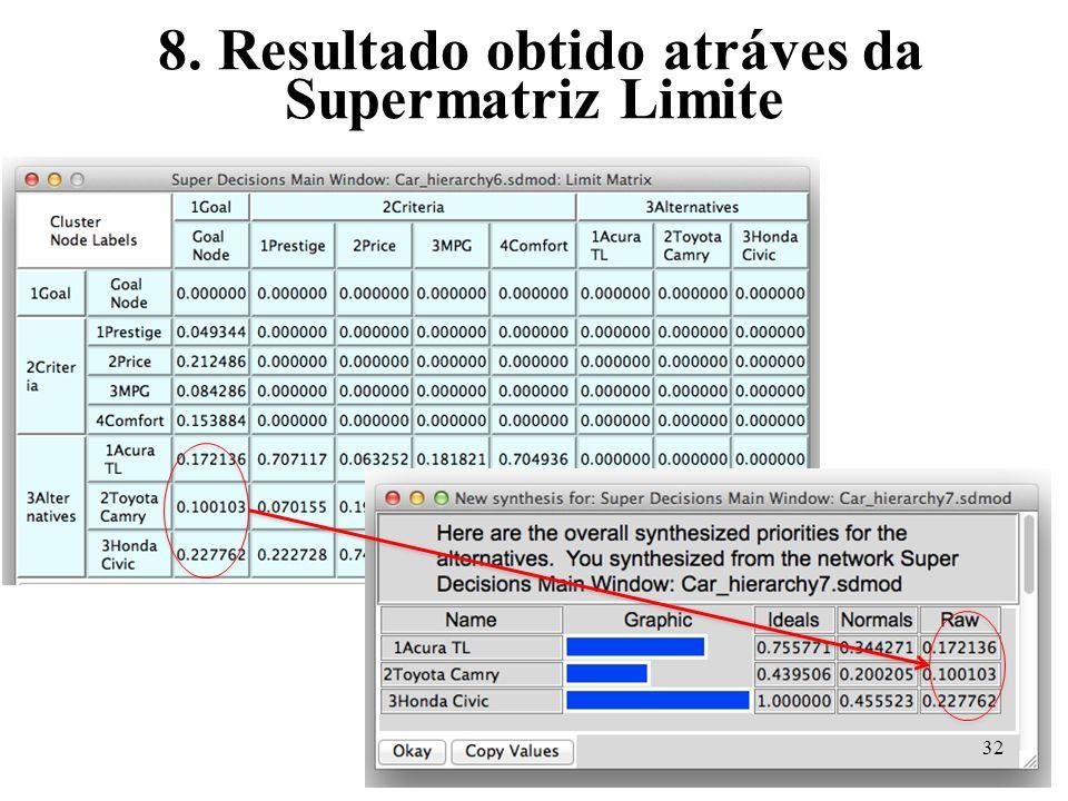 8. Resultado obtido atráves da Supermatriz Limite 32