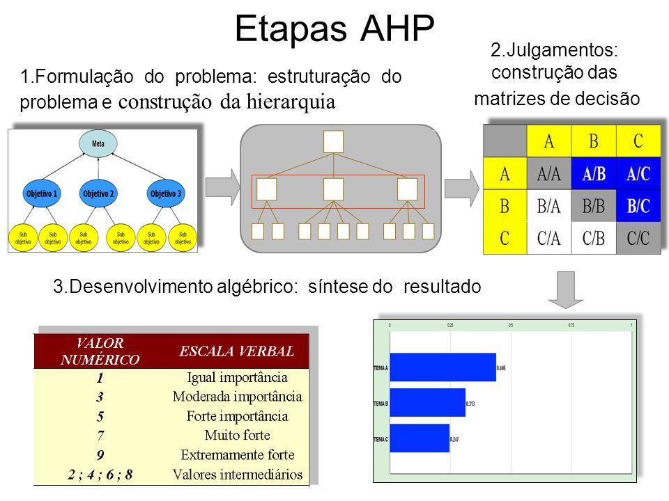 5 Etapas AHP 1.Formulação do problema: estruturação do problema e construção da hierarquia 2.Julgamentos: construção das matrizes de decisão 3.Desenvo
