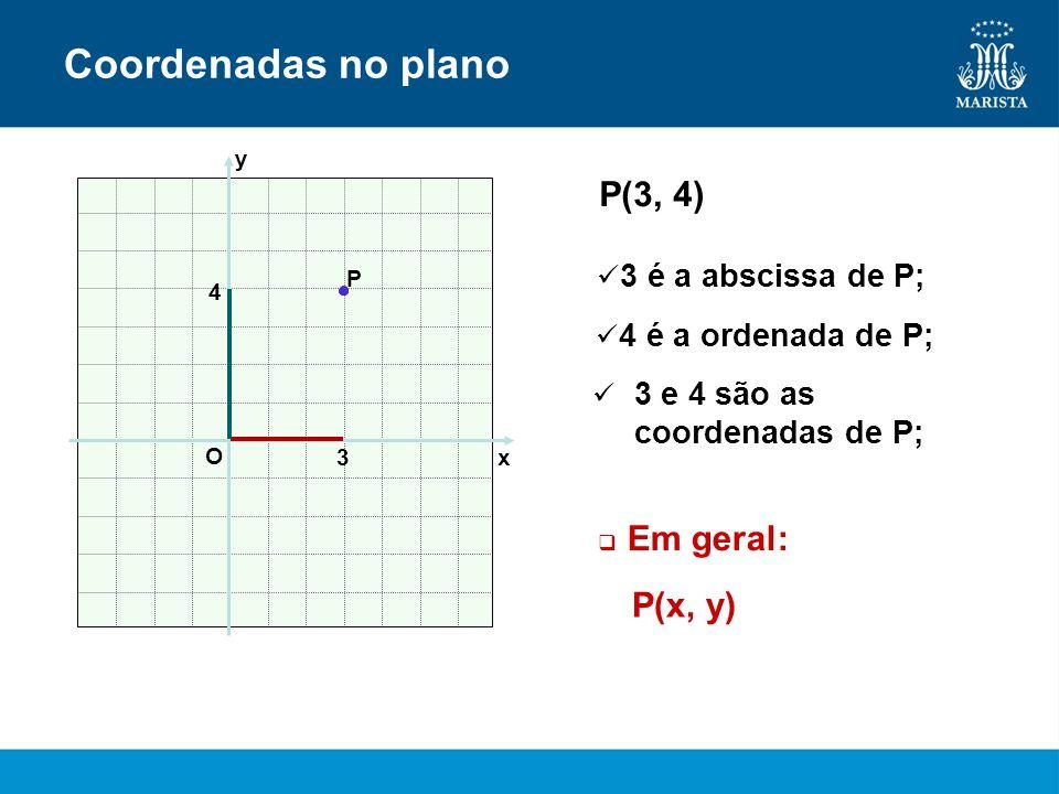 P x y O 4 3 P(3, 4) Coordenadas no plano 3 é a abscissa de P; 4 é a ordenada de P; 3 e 4 são as coordenadas de P; P(x, y) Em geral: