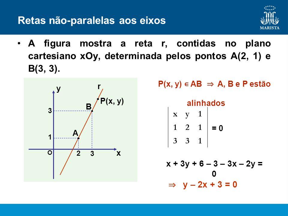 Retas não-paralelas aos eixos A figura mostra a reta r, contidas no plano cartesiano xOy, determinada pelos pontos A(2, 1) e B(3, 3). x y O 3 1 r 2 3
