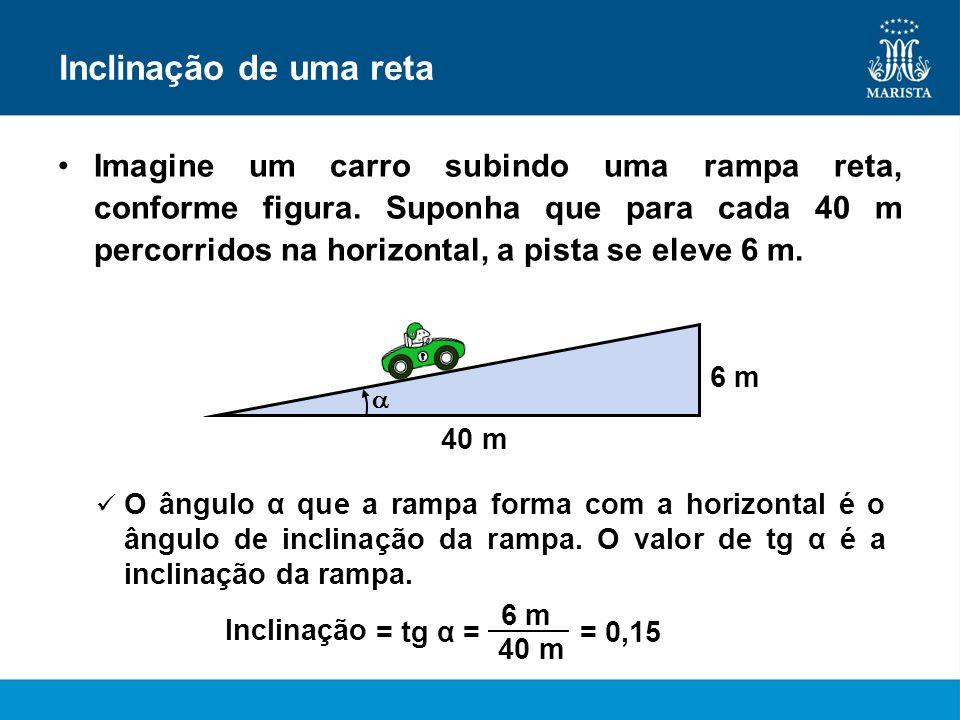 40 m Inclinação de uma reta Imagine um carro subindo uma rampa reta, conforme figura. Suponha que para cada 40 m percorridos na horizontal, a pista se