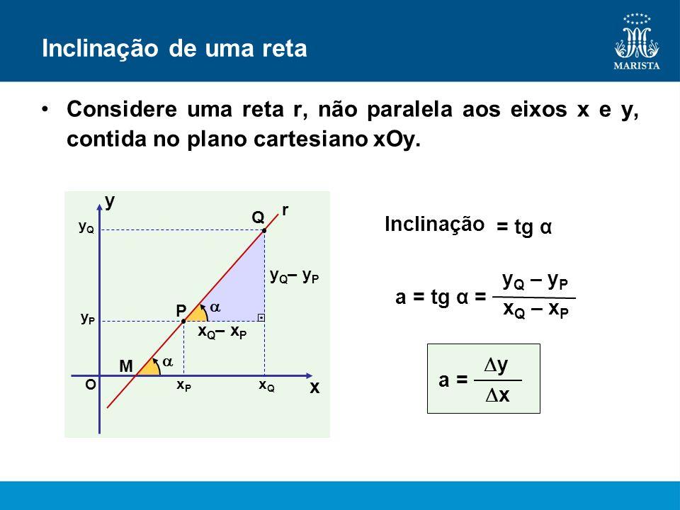 Q Inclinação de uma reta Considere uma reta r, não paralela aos eixos x e y, contida no plano cartesiano xOy. x y O yQyQ yPyP xQxQ xPxP P M x Q – x P
