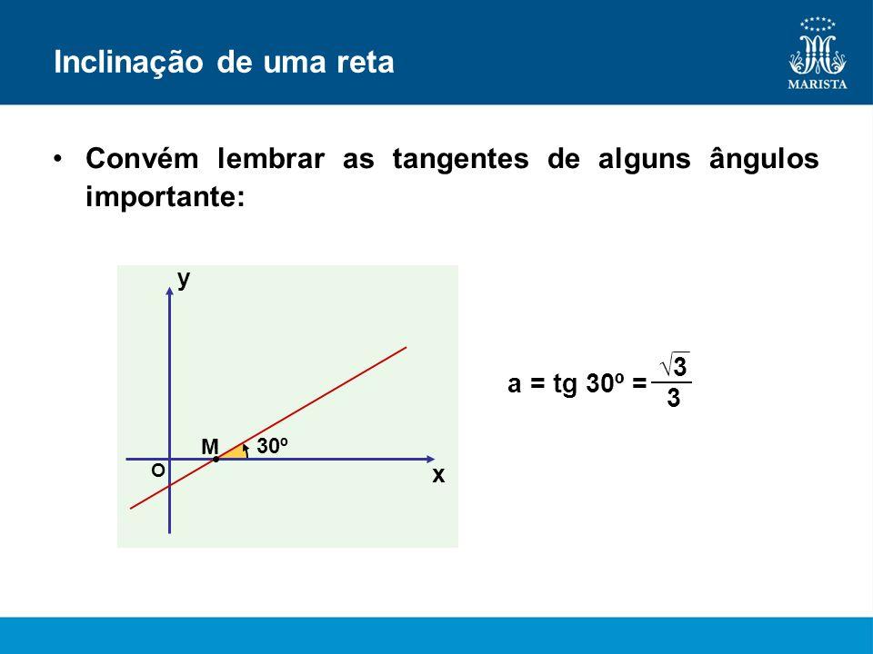 Inclinação de uma reta Convém lembrar as tangentes de alguns ângulos importante: a = tg 30º = x y O 30º M 3 3
