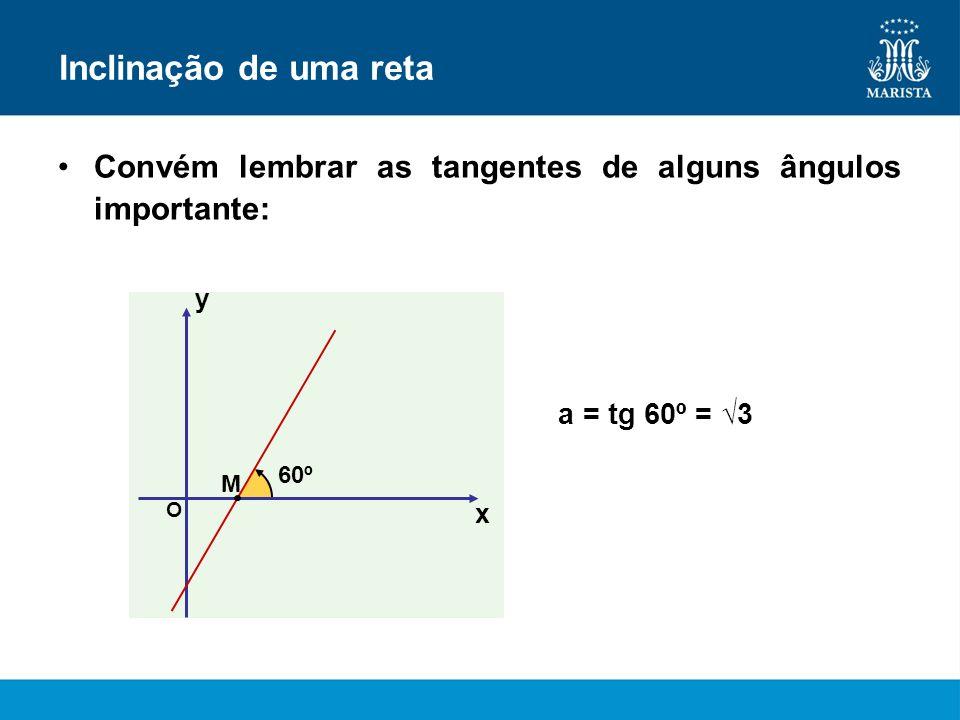 Inclinação de uma reta Convém lembrar as tangentes de alguns ângulos importante: a = tg 60º = 3 x y O 60º M