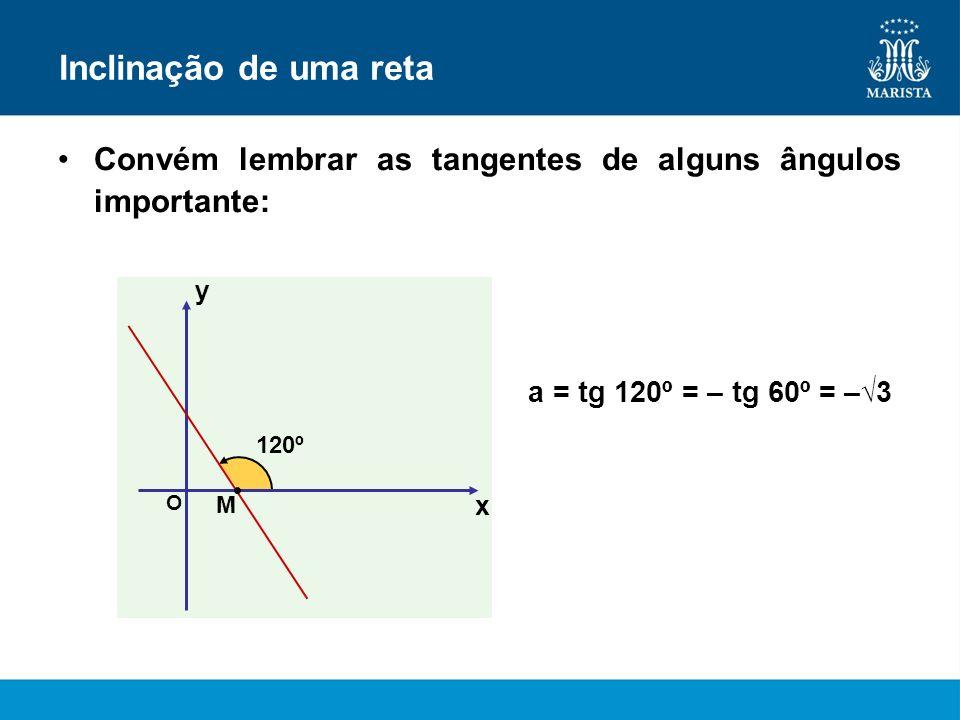 Inclinação de uma reta Convém lembrar as tangentes de alguns ângulos importante: x y O 120º M a = tg 120º = – tg 60º = –3