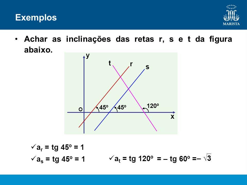 Exemplos Achar as inclinações das retas r, s e t da figura abaixo. x y O 120º 45º r s t a r = tg 45º = 1 a s = tg 45º = 1 a t = tg 120º – 3 = – tg 60º