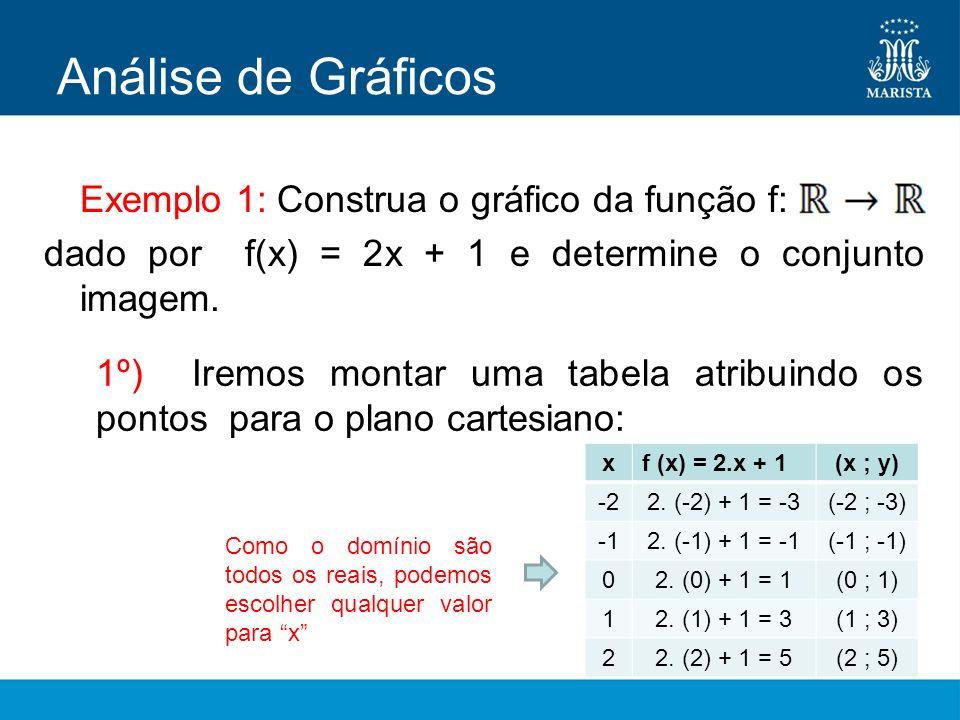 Exemplo 1: Construa o gráfico da função f: dado por f(x) = 2x + 1 e determine o conjunto imagem. Análise de Gráficos 1º) Iremos montar uma tabela atri