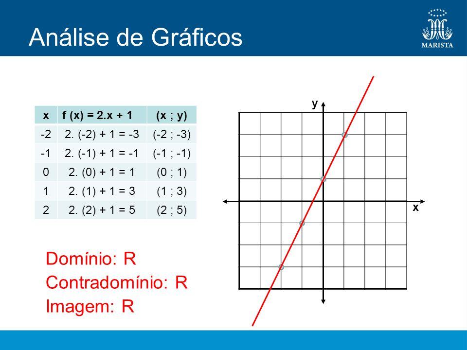 Análise de Gráficos xf (x) = 2.x + 1(x ; y) -2-22. (-2) + 1 = -3(-2 ; -3) -12. (-1) + 1 = -1(-1 ; -1) 02. (0) + 1 = 1(0 ; 1) 12. (1) + 1 = 3(1 ; 3) 22