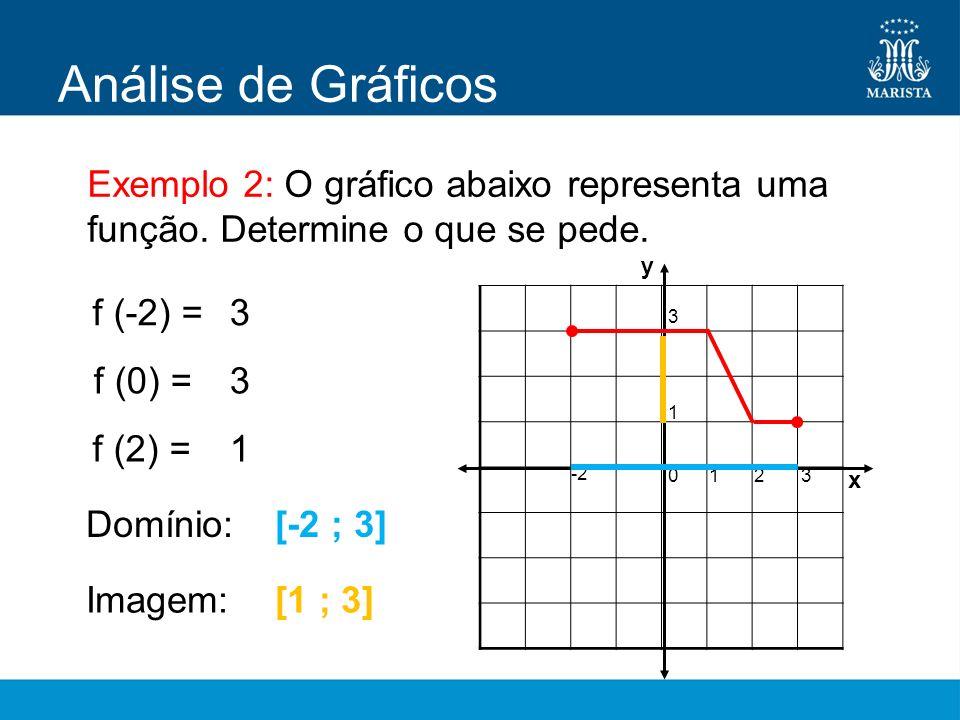 Análise de Gráficos Exemplo 2: O gráfico abaixo representa uma função. Determine o que se pede. y x -2 0123 1 3 f (-2) = f (0) = f (2) = Domínio: Imag