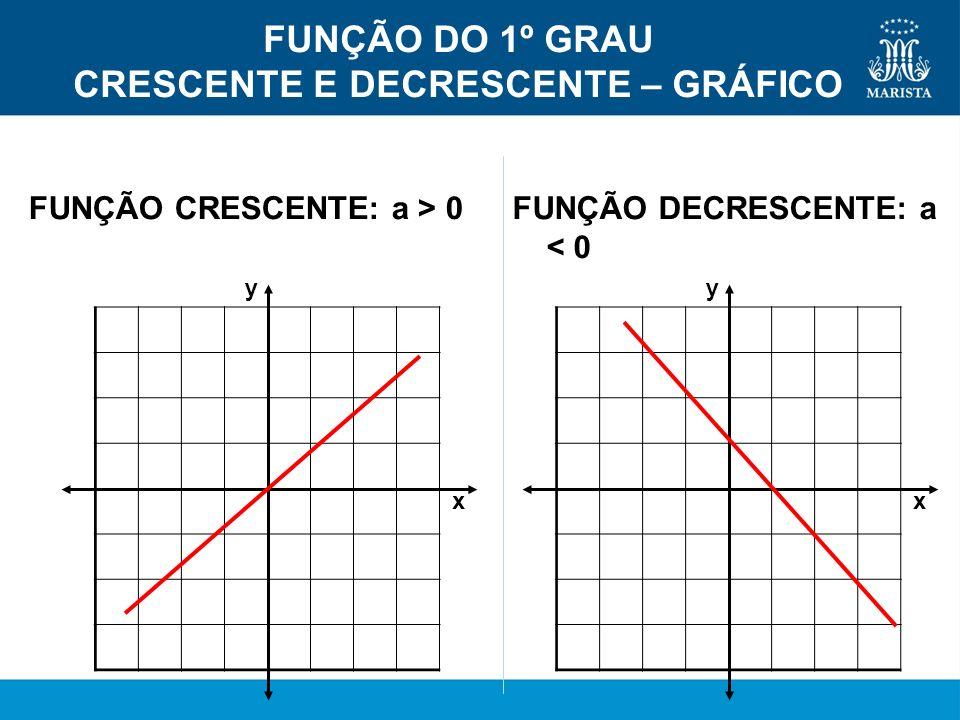 y x y x FUNÇÃO DO 1º GRAU CRESCENTE E DECRESCENTE – GRÁFICO FUNÇÃO CRESCENTE: a > 0FUNÇÃO DECRESCENTE: a < 0