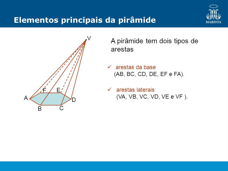 Elementos principais da pirâmide A pirâmide tem dois tipos de arestas arestas da base (AB, BC, CD, DE, EF e FA). arestas laterais (VA, VB, VC, VD, VE