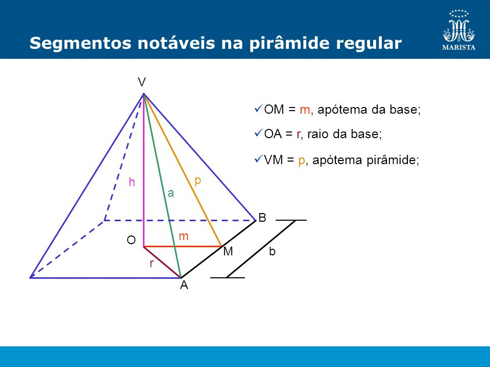 OM = m, apótema da base; V B A M O a h m r p b OA = r, raio da base; VM = p, apótema pirâmide;