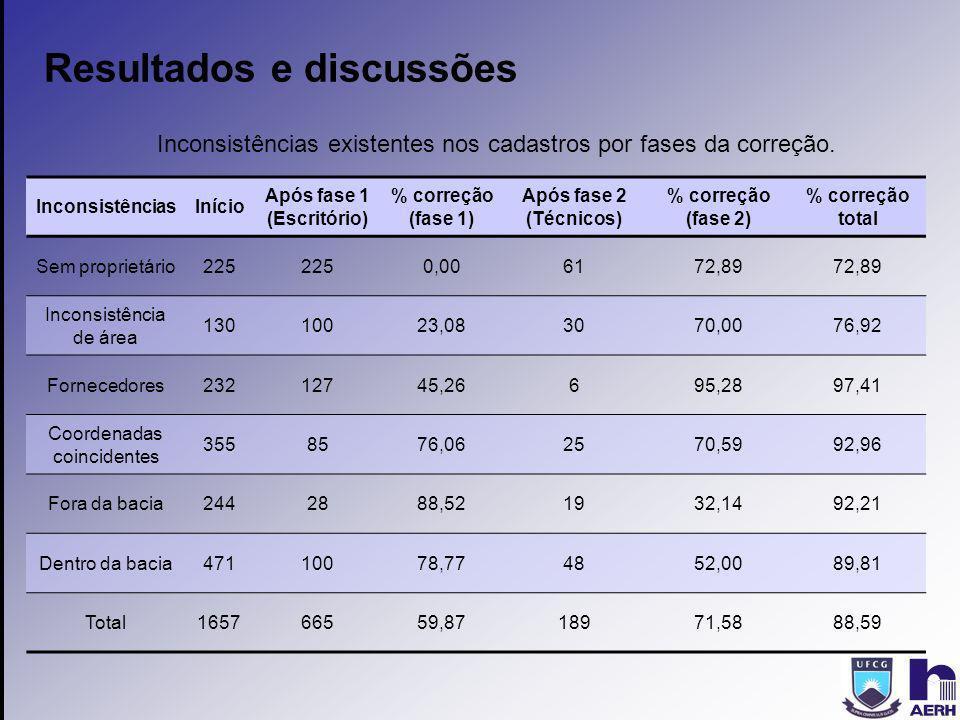 Resultados e discussões InconsistênciasInício Após fase 1 (Escritório) % correção (fase 1) Após fase 2 (Técnicos) % correção (fase 2) % correção total