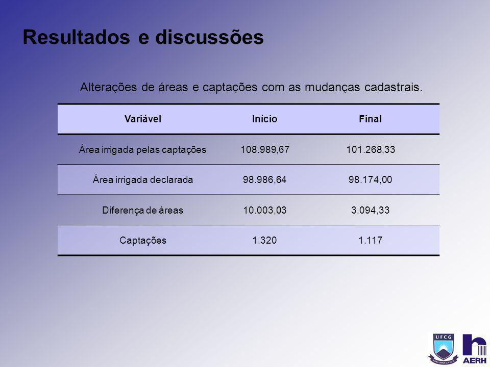 Resultados e discussões VariávelInícioFinal Área irrigada pelas captações108.989,67101.268,33 Área irrigada declarada98.986,6498.174,00 Diferença de á