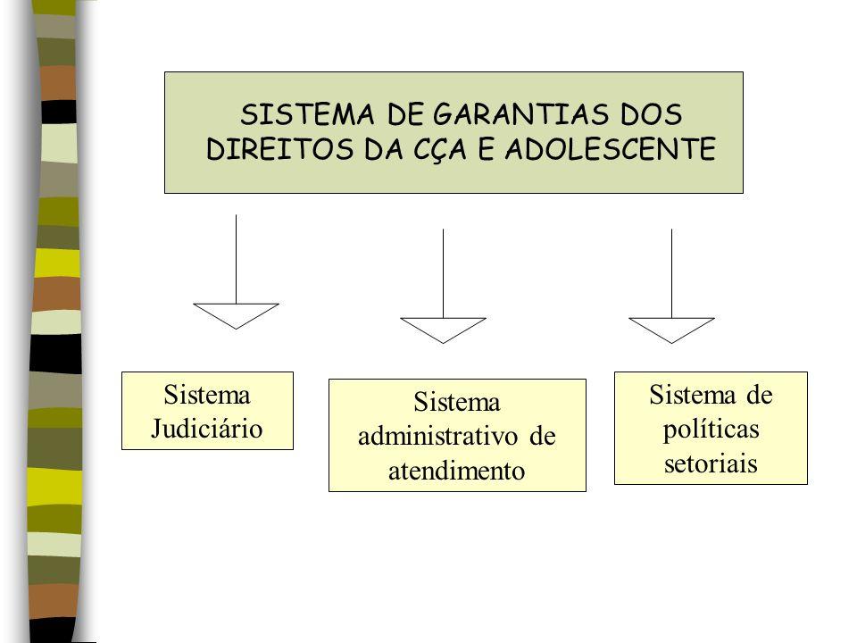 SISTEMA DE GARANTIAS DOS DIREITOS DA CÇA E ADOLESCENTE Sistema Judiciário Sistema administrativo de atendimento Sistema de políticas setoriais