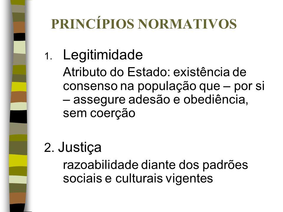 PRINCÍPIOS NORMATIVOS 1. Legitimidade Atributo do Estado: existência de consenso na população que – por si – assegure adesão e obediência, sem coerção