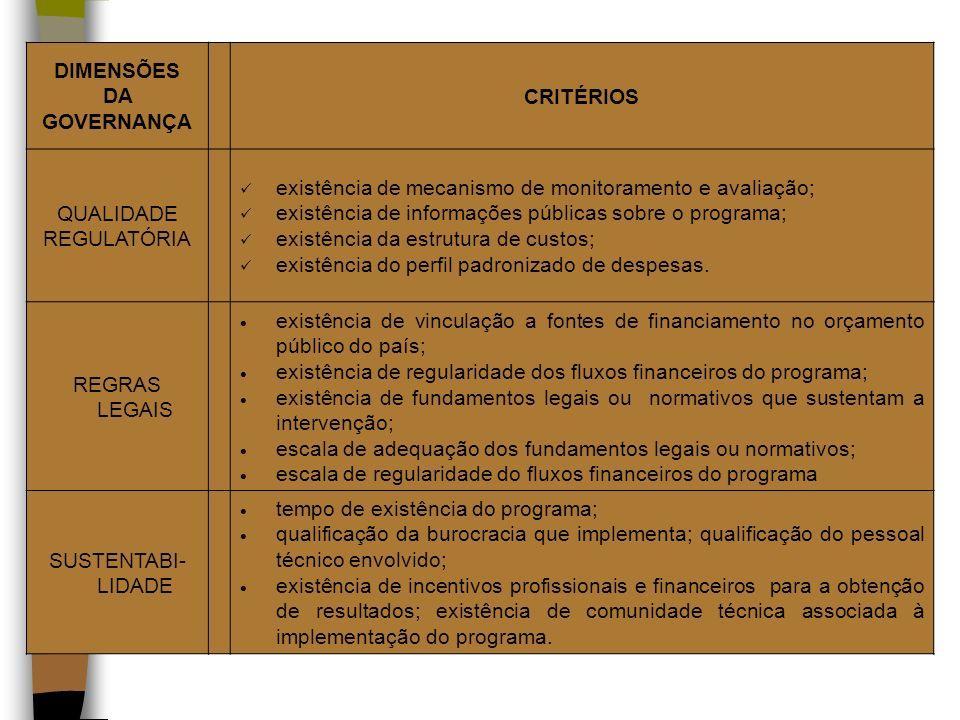 DIMENSÕES DA GOVERNANÇA CRITÉRIOS QUALIDADE REGULATÓRIA existência de mecanismo de monitoramento e avaliação; existência de informações públicas sobre
