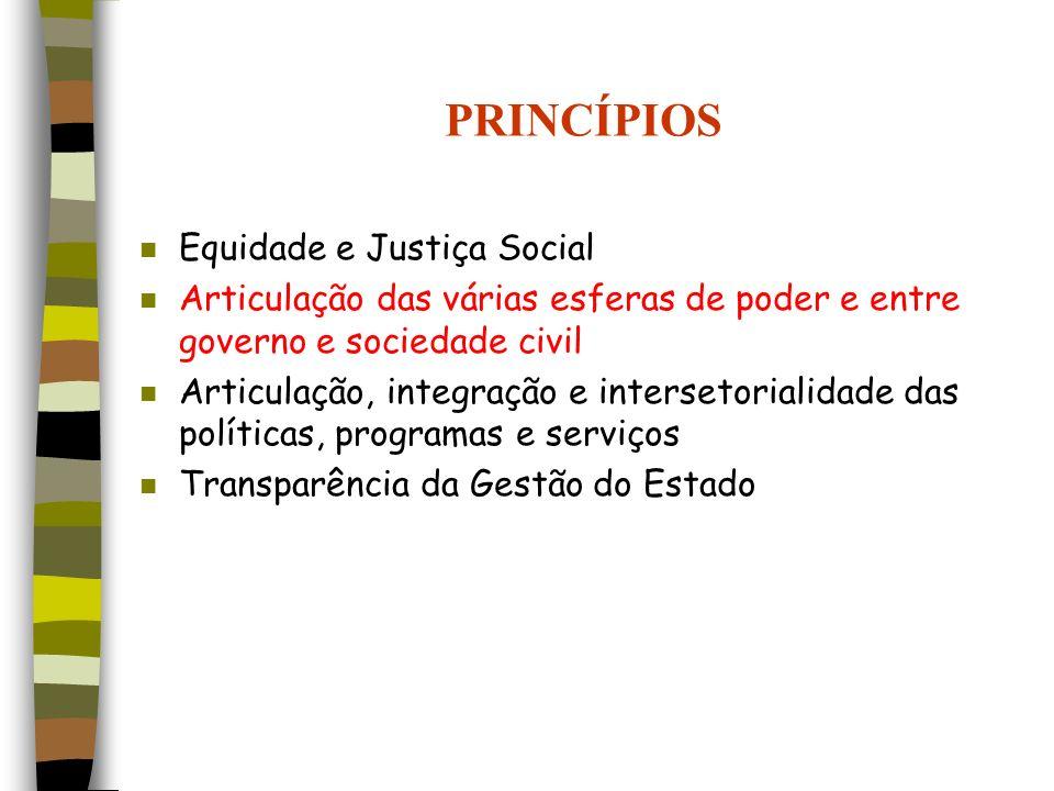PRINCÍPIOS n Equidade e Justiça Social n Articulação das várias esferas de poder e entre governo e sociedade civil n Articulação, integração e interse