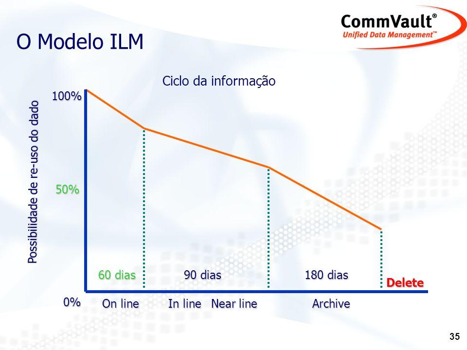 36 Hierarquizar os dados: RegularDirectStorage SecondaryServer/SANNAS TertiaryOpticalStorage LongTermStorage 90 dias 180 dias 60 dias O Modelo ILM
