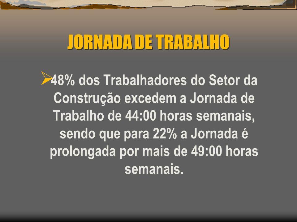 JORNADA DE TRABALHO 48% dos Trabalhadores do Setor da Construção excedem a Jornada de Trabalho de 44:00 horas semanais, sendo que para 22% a Jornada é