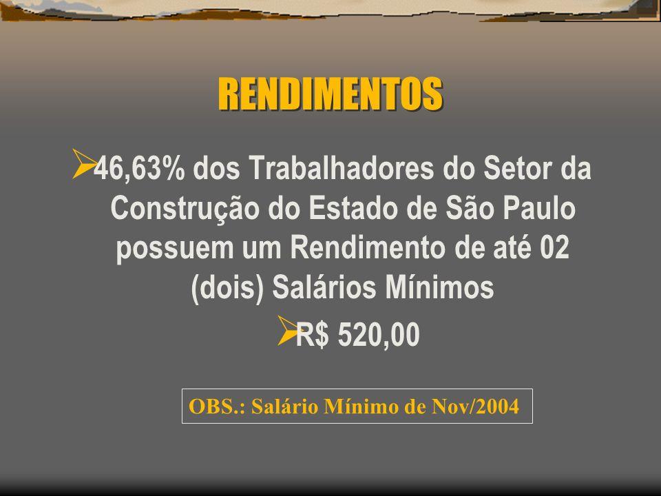 RENDIMENTOS 46,63% dos Trabalhadores do Setor da Construção do Estado de São Paulo possuem um Rendimento de até 02 (dois) Salários Mínimos R$ 520,00 O